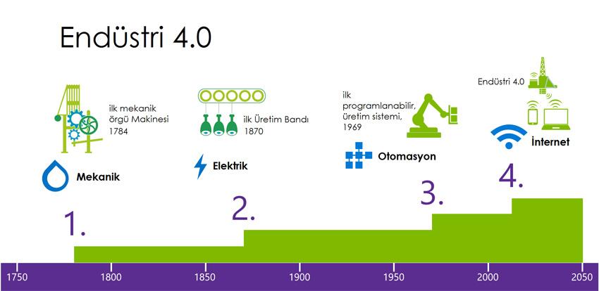 Endüstri 4.0, Sanayi Devrimi mi?