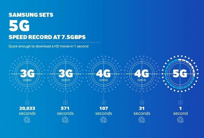 5G Teknolojisiyle Hayatımıza Girecek Yenilikler